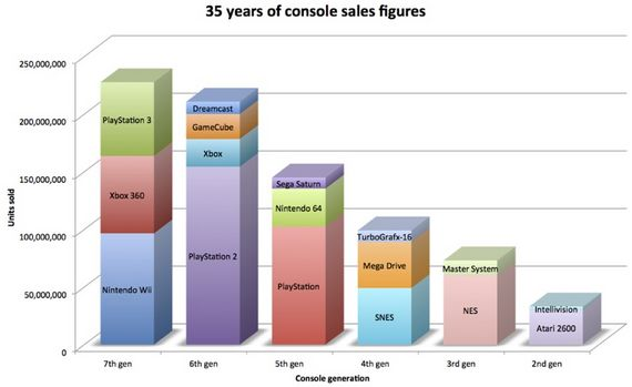 console-figures-35-years